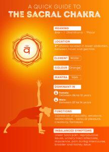 chakra-1st-guide