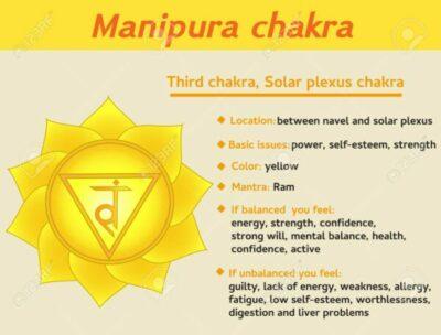 chakra-3rd-info
