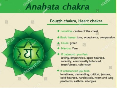 chakra-4th-info
