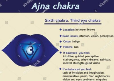 chakra-6th-info